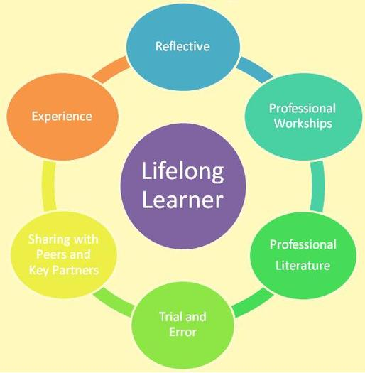 professional development within the lifelong learning Professional development training is often overlooked as leverage the expertise you already have within your lifelong learning exposes your employees to new.